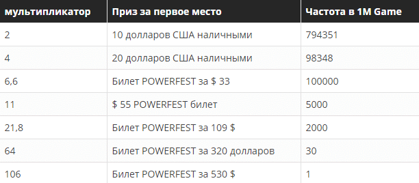 POWERFEST SPINS за $5