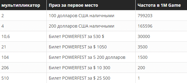 POWERFEST SPINS за $50
